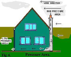 Pressure area